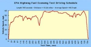 Изменение расхода топлива во время движения авто